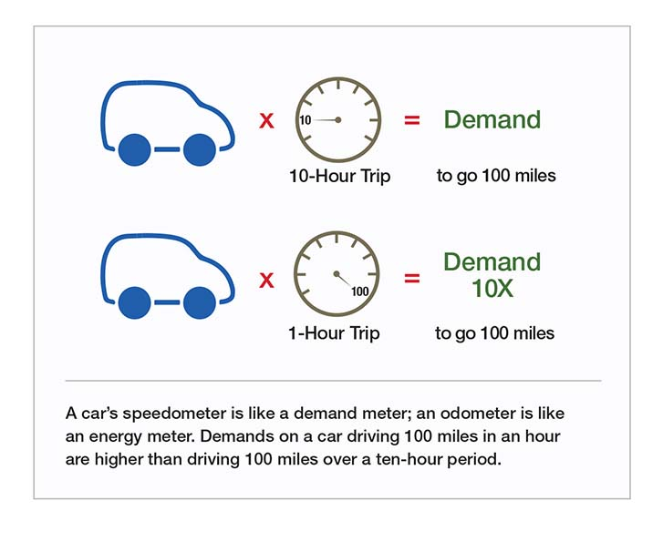 A car's speedometer is like a demand meter; an odometer is like an energy meter. Demands on a car driving 100 miles in an hour are higher than driving 100 miles over a ten-hour period.
