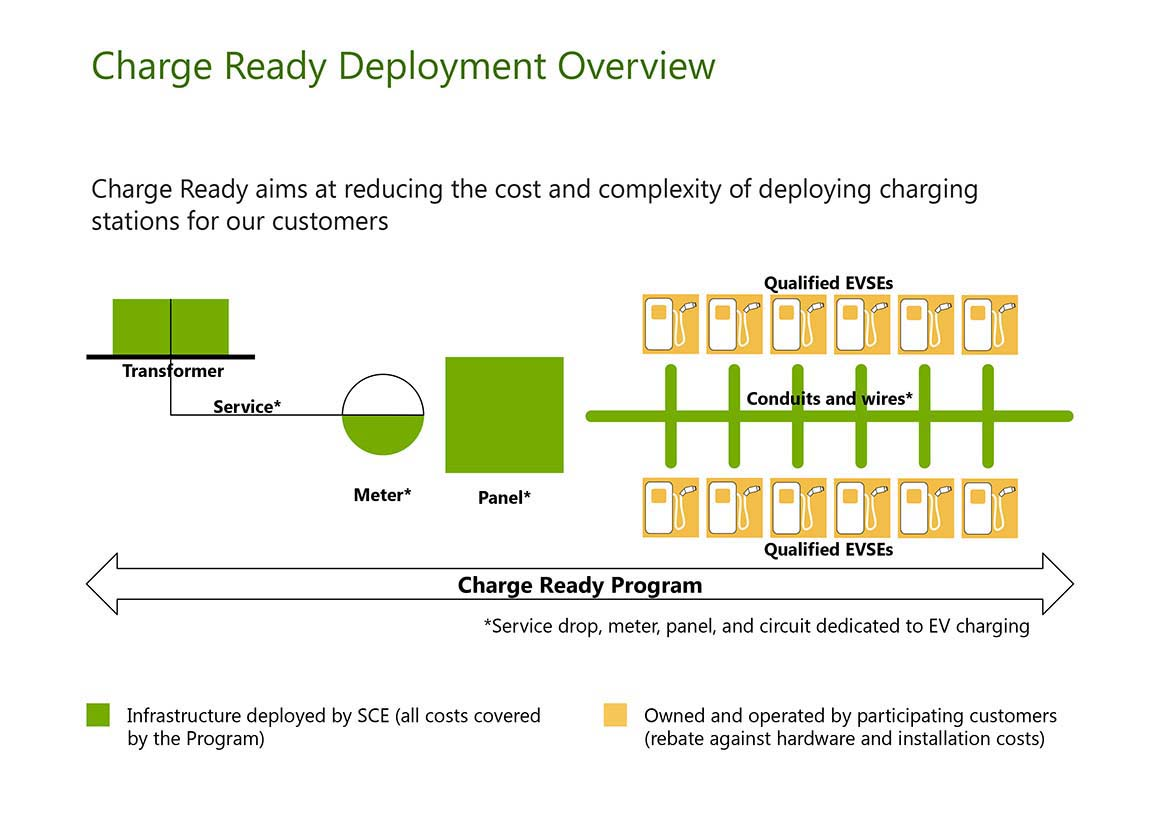 Charge Ready Deployment Overview