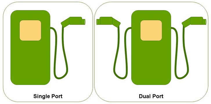 Single Port and Dual Port