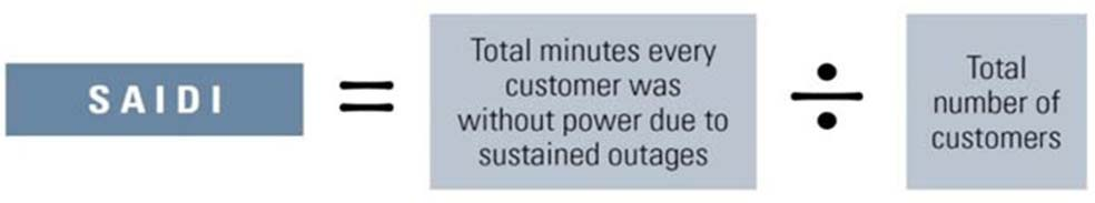 SAIDI equals Minutes without power divided by number of customers