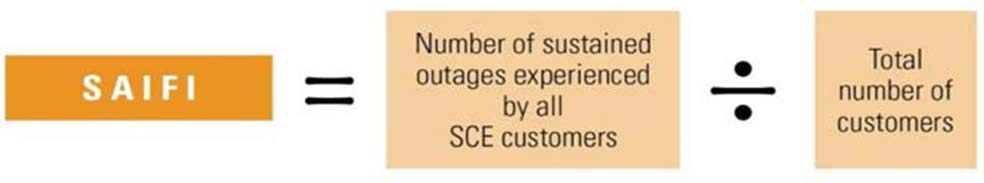 SAIFI equals all sustained outages divided by number of customers