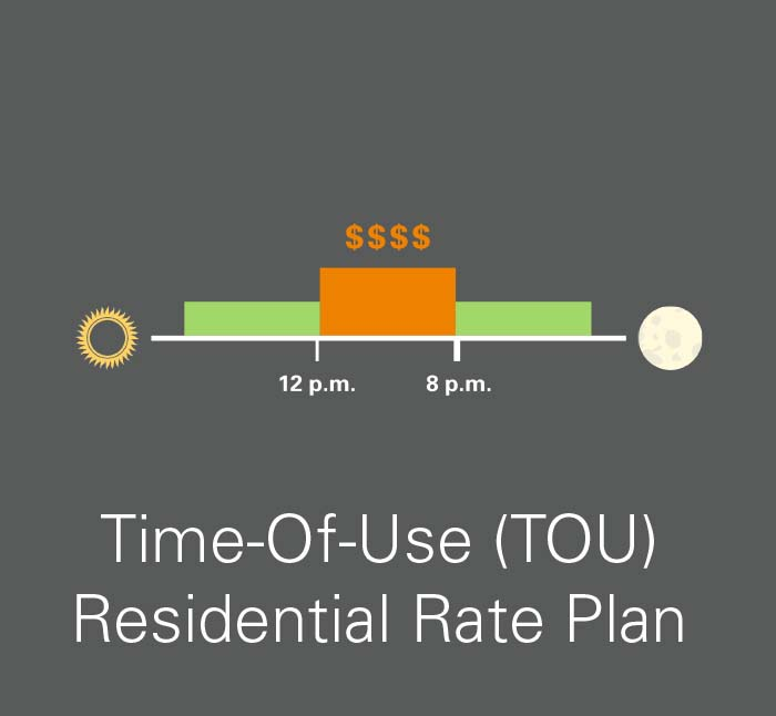 The Residential Time Of Use Plan Tou D Offers Lowest Rates Every Day From 10 P M To 8 A If You Usually Drive Less Than 40 Miles Like Most