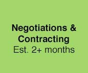 Negotiations and Contracting Est. 2+ months