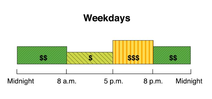 Agriculture & Pumping Optional TOU rates starting March 2019 (pending CPUC approval). Winter weekdays, weekends, and holidays: 8am-5pm=Super Off-Peak, 5pm–8pm=Mid-Peak, 8pm–8am=Off-Peak.