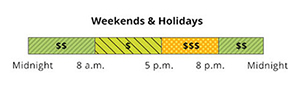 The weekend and holiday rate has Super Off-Peak, Mid-Peak and Off-Peak pricing. Super Off-Peak is 12 a.m. to 8 a.m., and 8 p.m. to 12 a.m. Super-Off Peak is from 8 a.m. to 5 p.m. Mid-Peak is from 5 p.m. to 8 p.m.