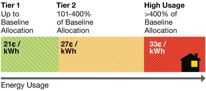 Energy Usage Tier chart: Tier 1 up to baseline allocation = 21 cents per kwh. Tier 2 101-400% of baseline allocation = 27 cents per kwh. High Usage over 400% baseline allocation = 33 cents per kwh.