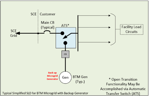 A simplified rendition for a behind-the-meter energy storage using a microgrid.