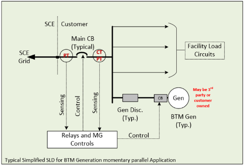 A simplified rendition for a behind-the-meter energy storage using a microgrid