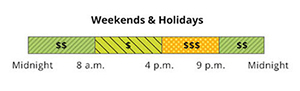 The weekend and holiday rate has Super Off-Peak, Mid-Peak and Off-Peak pricing. Super Off-Peak is 12 a.m. to 8 a.m., and 9 p.m. to 12 a.m. Super-Off Peak is from 8 a.m. to 4 p.m. Mid-Peak is from 4 p.m. to 9 p.m.