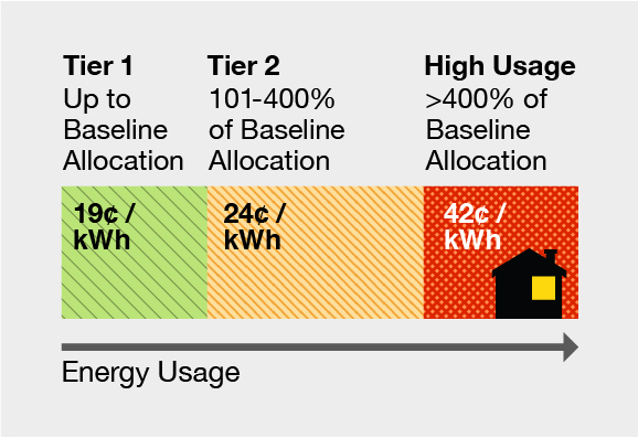 Tier 1 up to baseline allocation = 19 cents per kwh. Tier 2 101-400% of baseline allocation = 24 cents per kwh. High Usage over 400% baseline allocation = 42 cents per kwh.