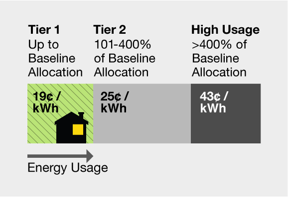 Tier 1 up to baseline allocation = 19 cents per kwh. Tier 2 101-400% of baseline allocation = 25 cents per kwh. High Usage over 400% baseline allocation = 43 cents per kwh.