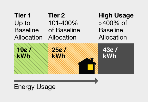 : Tier 1 up to baseline allocation = 19 cents per kwh. Tier 2 101-400% of baseline allocation = 25 cents per kwh. High Usage over 400% baseline allocation = 43 cents per kwh.